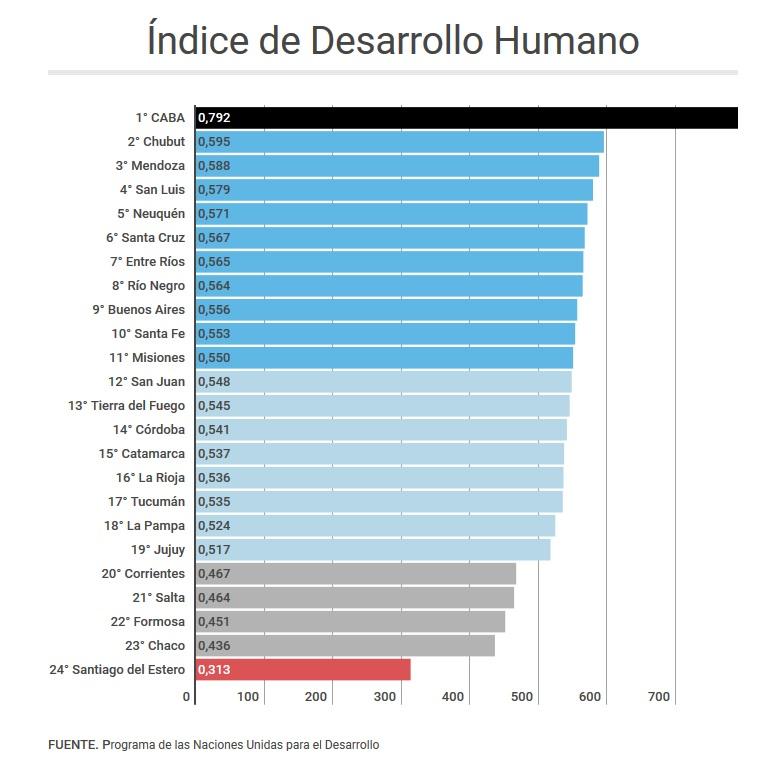 Río Negro 8° en un ranking de la ONU — Desarrollo