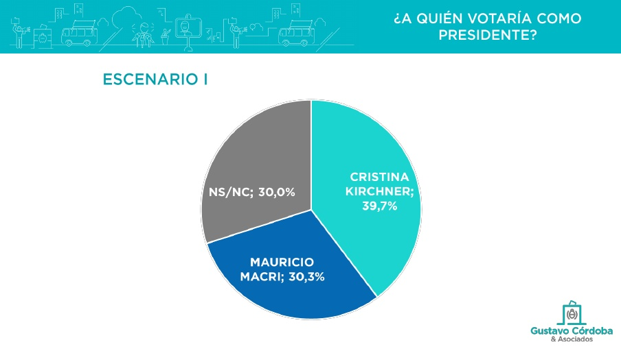 Cristina o Massa le ganarían a Macri en primer vuelta