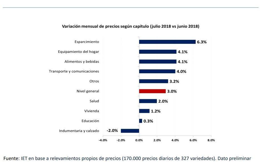 IET: inflación de julio fue del 3%. Interanual el 30.8%